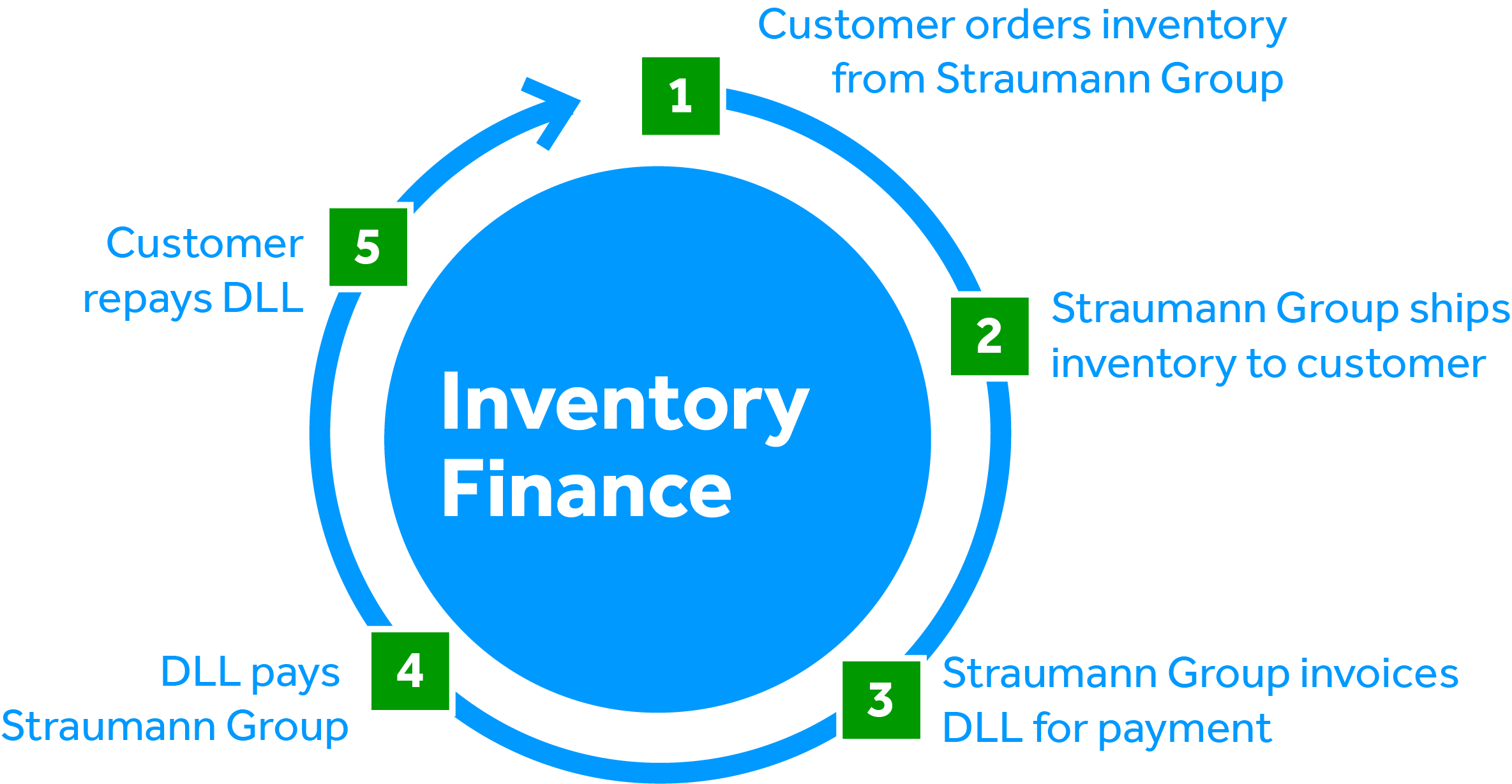 Inventory Finance Graphic